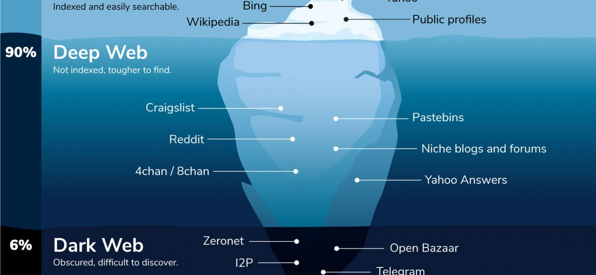 surface, deep and dark web intelligence