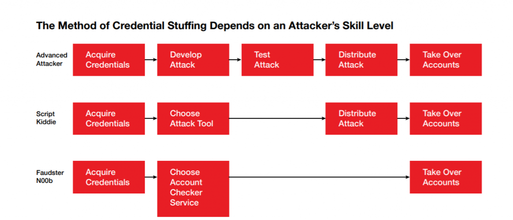 Method of credential stuffing depends on an attacker's skill level