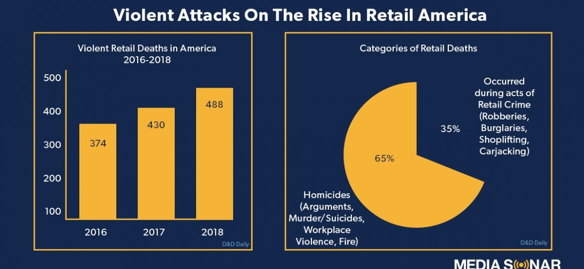 Retail Violence Blog Graphic