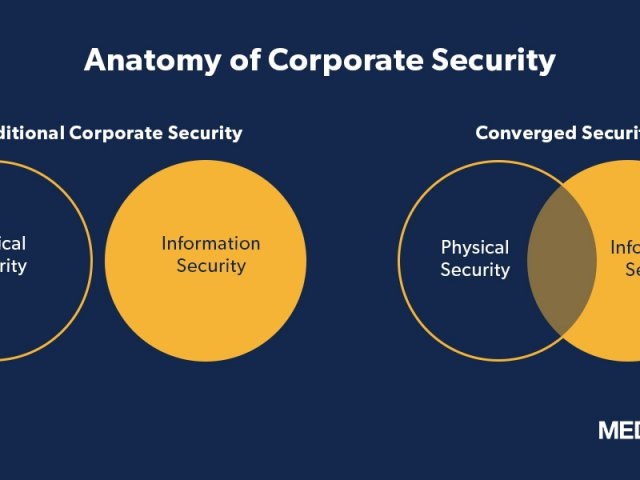 Anatomy of Corporate Security