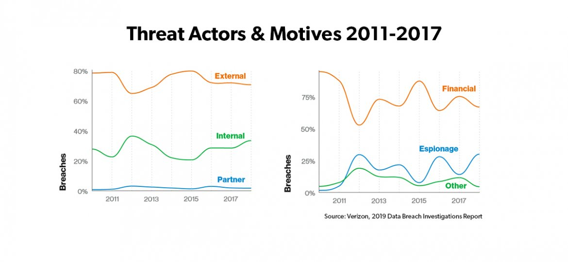Threat Actors & Motives Featured Image
