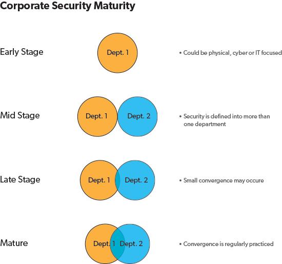 Corporate Security Maturity