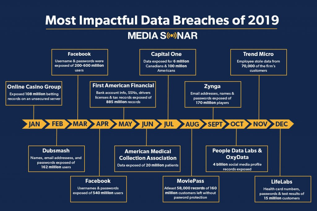 2019 data breaches